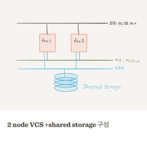 VCS_storage